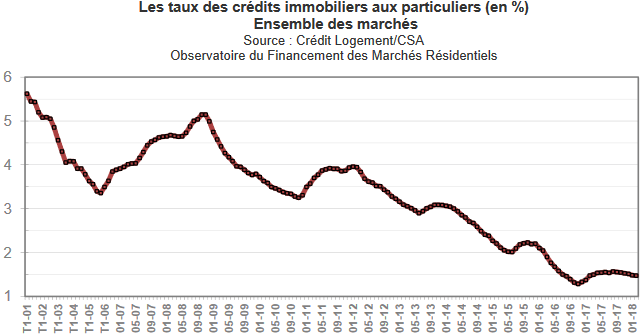 evolution-taux-credit-immobilier-mars-2018